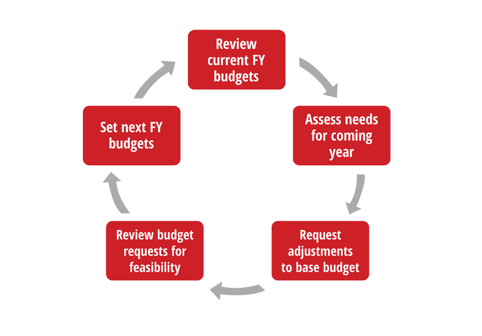 budget process The principal tool in planning is called a budget most of you know what a budget is and what various types of budget are you probably put one together for your household expenses to figure out, based on what you make, how much you can afford to spend next year businesses rely on budgets too [.